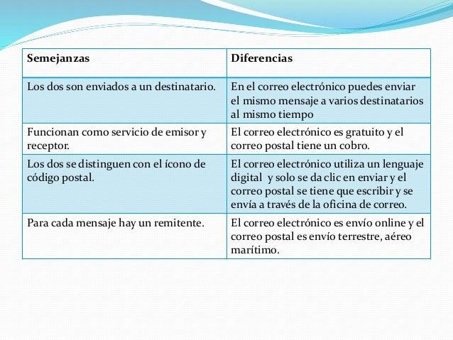 Semejanzas y diferencias del correo electr nico y el for Oficina de correo postal