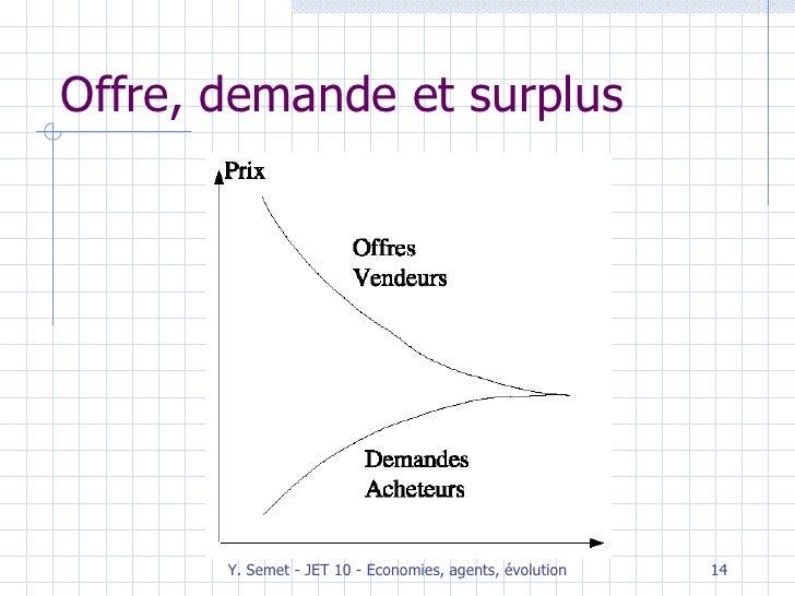 Offre, demande et surplus