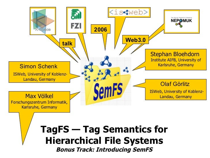 TagFS — Tag Semantics for Hierarchical File Systems Bonus Track: Introducing SemFS 2006 2006 Web3.0 2006 Stephan Bloehdorn...