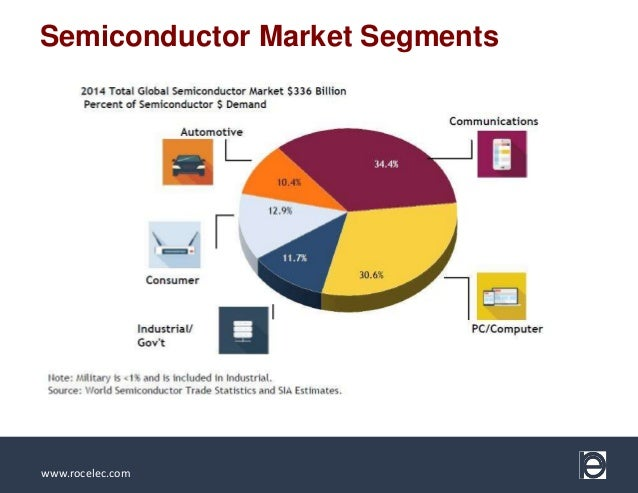 Semiconductor industry trends and growth