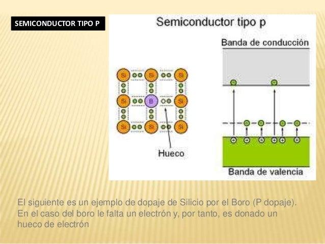 El siguiente es un ejemplo de dopaje de Silicio por el Boro (P dopaje). En el caso del boro le falta un electrón y, por ta...