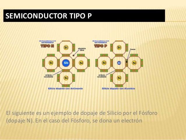 SEMICONDUCTOR TIPO P El siguiente es un ejemplo de dopaje de Silicio por el Fósforo (dopaje N). En el caso del Fósforo, se...