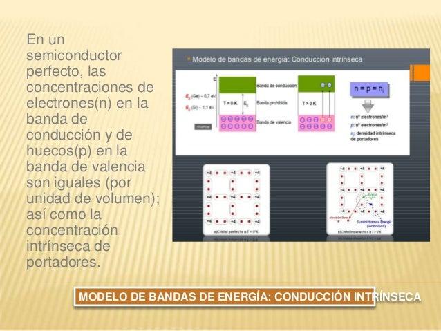 En un semiconductor perfecto, las concentraciones de electrones(n) en la banda de conducción y de huecos(p) en la banda de...