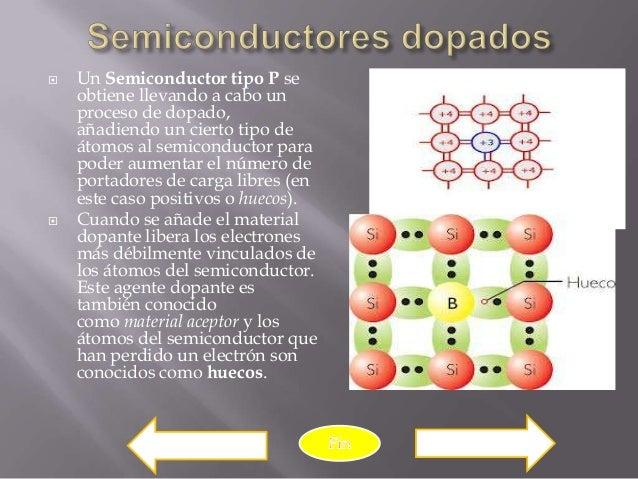    Un Semiconductor tipo P se    obtiene llevando a cabo un    proceso de dopado,    añadiendo un cierto tipo de    átomo...