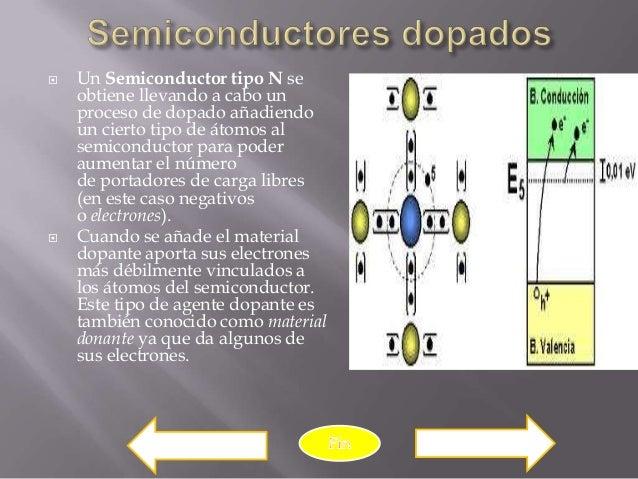    Un Semiconductor tipo N se    obtiene llevando a cabo un    proceso de dopado añadiendo    un cierto tipo de átomos al...