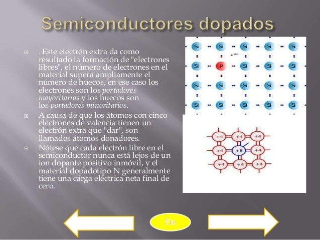 """   . Este electrón extra da como    resultado la formación de """"electrones    libres"""", el número de electrones en el    ma..."""