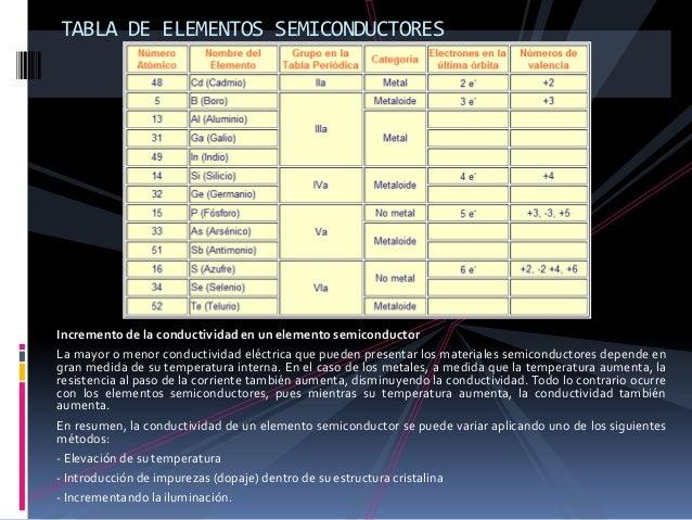 TABLA DE ELEMENTOS SEMICONDUCTORESIncremento de la conductividad en un elemento semiconductorLa mayor o menor conductivida...