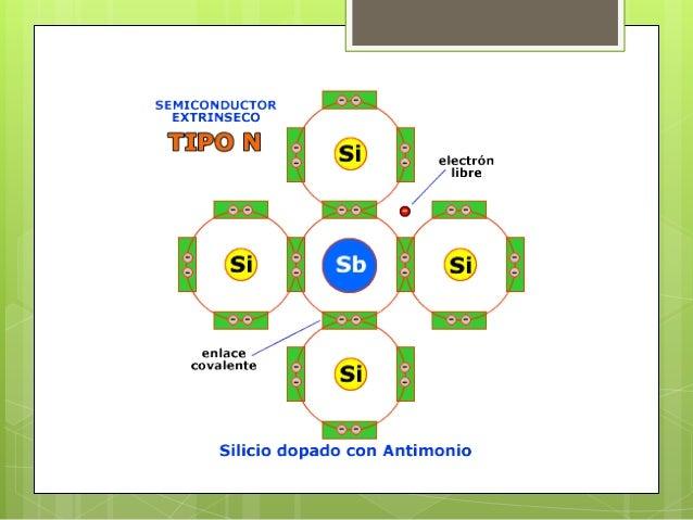    Si aplicamos una tensión al cristal de silicio, el positivo de la pila intentará atraer los    electrones y el negativ...