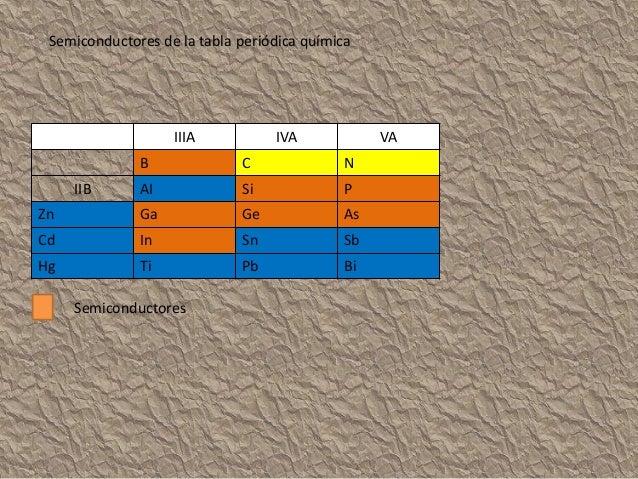 ¿Qué es un semiconductor intrínseco? Cuando se encuentra en estado ,puro ósea , que no contiene ninguna impureza, ni átomo...