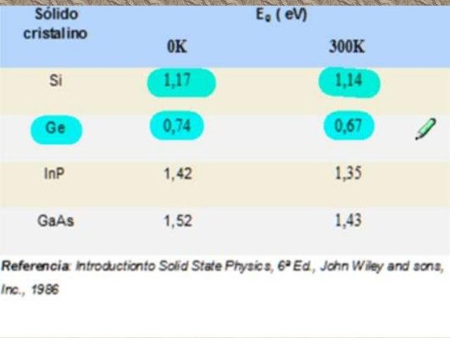 Semiconductor intrínsecos: Estructura cristalina de u semiconductor intrínseco compuesta solamente por átomos de silicio (...