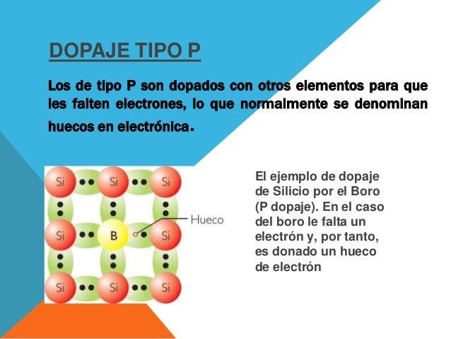 DOPAJE TIPO N Los de tipo N se dopan para tener electrones de más. El siguiente es un ejemplo de dopaje de Silicio por el ...
