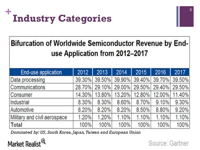 Semiconductor industry 2016