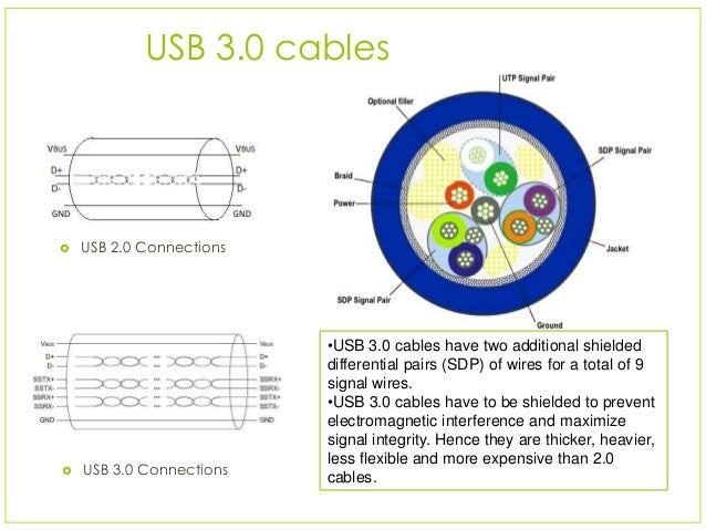 Usb 3 Cable Wiring Diagram - Wiring Source •