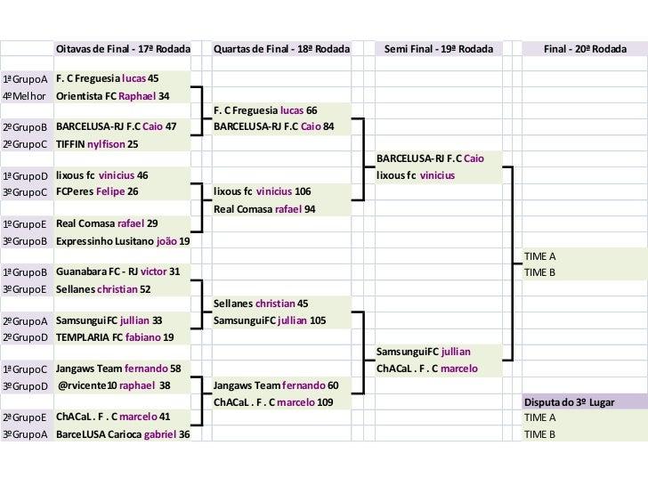 Oitavas de Final - 17ª Rodada   Quartas de Final - 18ª Rodada    Semi Final - 19ª Rodada       Final - 20ª Rodada1ªGrupoA ...