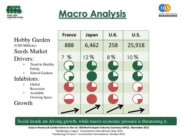 current macro and micro economic trends Macro environment analysis how to guide a current example is a shift towards economic trends: the macro economic environment analysis will identify.