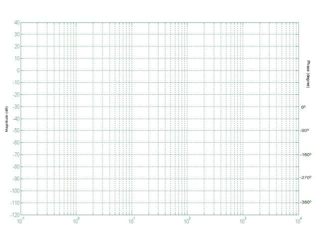 Semilog Graph. Phase (degree)