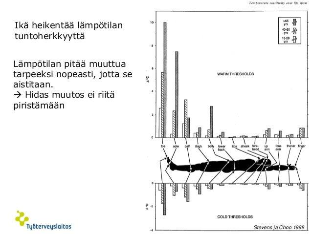 © Työterveyslaitos –www.ttl.fi 12  Ikä heikentää lämpötilan tuntoherkkyyttä  Stevens ja Choo 1998  Lämpötilan pitää muuttu...