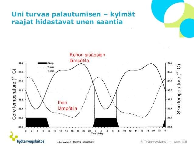 © Työterveyslaitos –www.ttl.fi  Uni turvaa palautumisen –kylmät raajat hidastavat unen saantia  Core temperature (°C)  Ski...