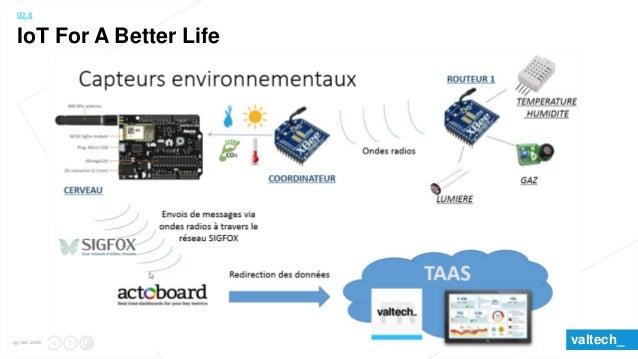 02.11 Réseaux « Nouveaux » opérateurs télécom (longue portée) : • Sigfox • Bouygues (LoRA) • Orange (LoRA) • Neul (racheté...