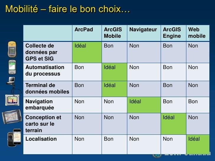 ArcPad – Situation 3: ArcGIS Server<br /><ul><li>Gestion des données centralisées