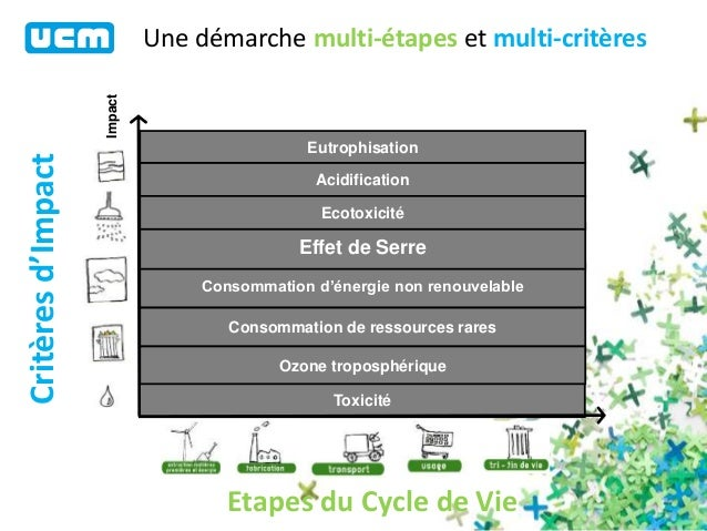 S minaire ucm greenloop design biomimetique et durable 2014 for Architecture biomimetique