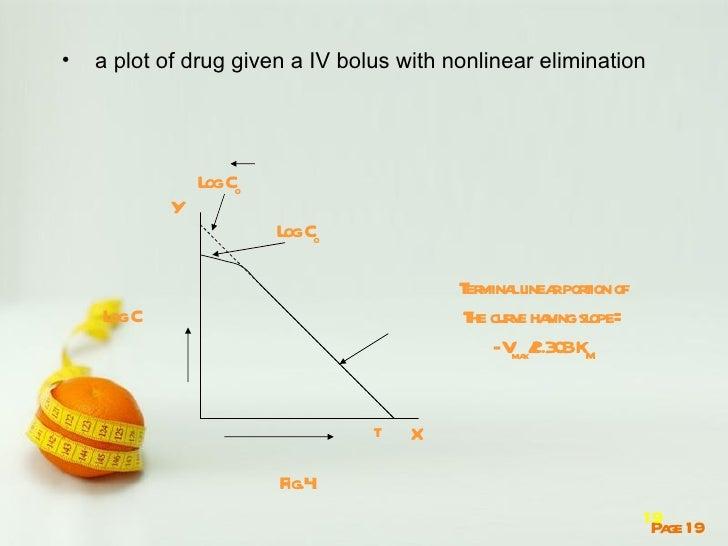 •   a plot of drug given a IV bolus with nonlinear elimination               L Co                og           Y           ...