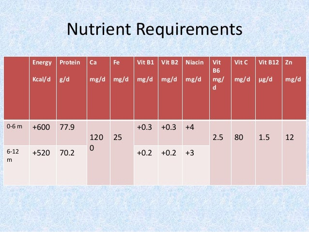 nutritional requirements of a pregnent woman Nutrient needs during the life stages of pregnancy and lactation are increased  relative to women who are not pregnant or lactating mathematical models predict .