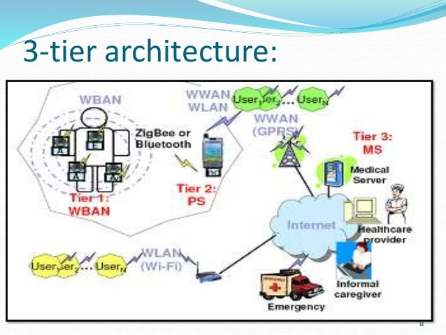 Wireless Body Area Networks Wban