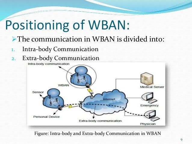 Wireless Body Area Networks Wban