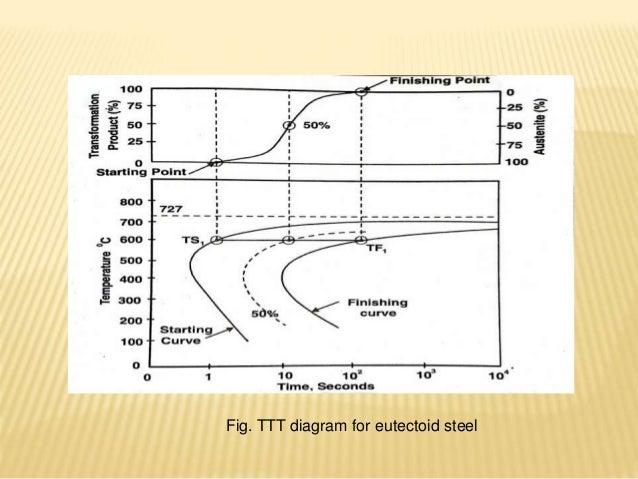 Heat treatment processttt cct ccr ttt diagram for eutectoid steel ccuart Image collections