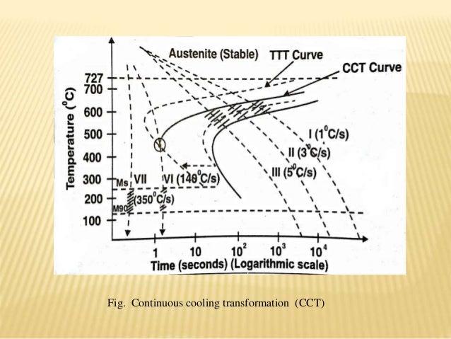 Heat treatment processttt cct ccr continuous cooling transformation cct ccuart Choice Image