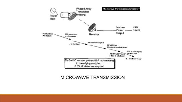touch control microwave oven