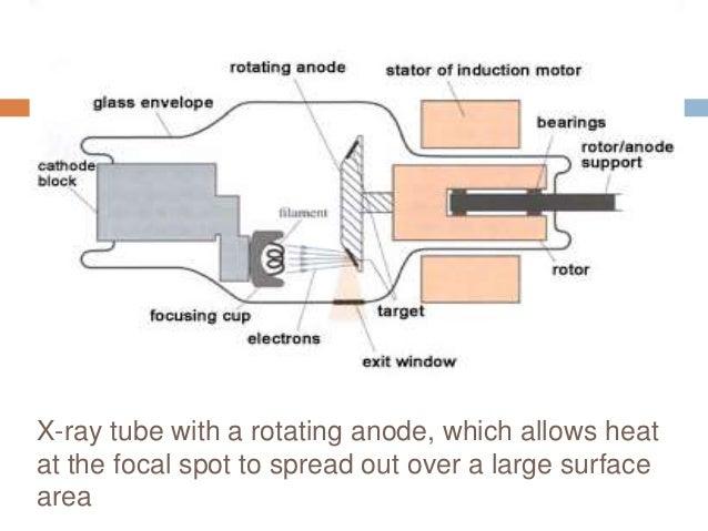 Modern X Ray Tube