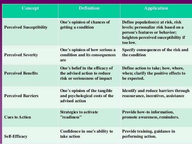 behavioural models in health promotion
