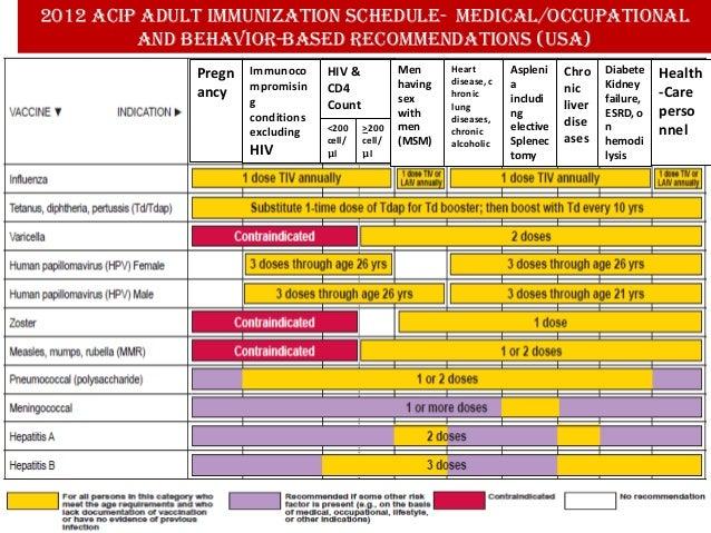 Instant Childhood Immunization Schedule