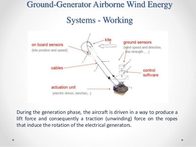 Seminar Airborne Wind Turbines moreover Maxresdefault additionally Makaniawt   X Q Crop Smart also Altaeros Energies High Altitude Wind Turbine Designboom furthermore Wind Turbine Gravity Drive Decouples Rotor And Generator Rpm. on airborne wind turbine