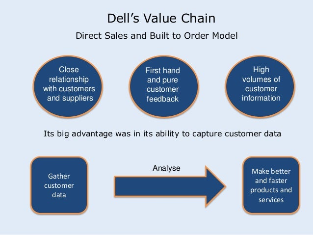 dell value chain Strategic management: dell value chain activities analysis introduction according to porter the value chain is defined as the complete flow of products from the suppliers to the customers.