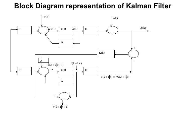 Seminar On Kalman Filter And Its Applications