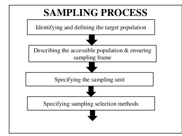 methodology sampling and enrollment process 2013-3-22 sampling techniques that work for public sector auditors 2013  sampling only  cycle of a process through controlled reporting by.
