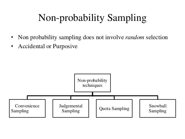non probability sampling methods essay If you need this or another essay you may order it via myessays100@gmailcom define and give an example of each of the four nonprobability sampling methods 2 what is a population and a study population 3 use appendix g of this book and select a simple random sample of 10 numbers.