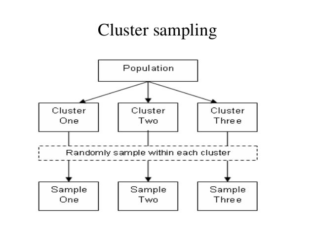 Definition of cluster sampling in research