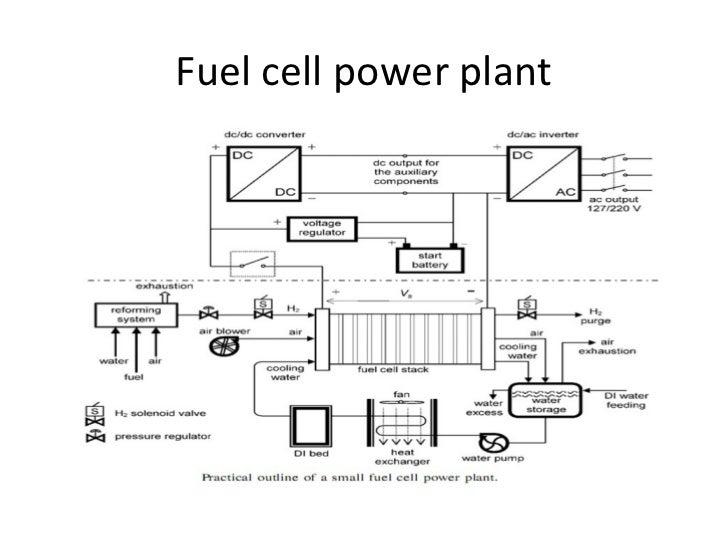 fuel cells in modren generating station
