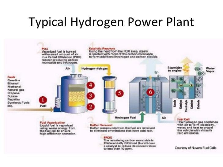 fuel cells in modren generating station rh slideshare net Hydrogen Water Hydrogen Water