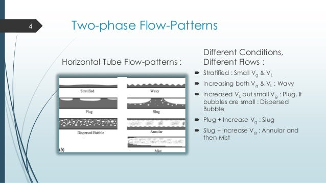 two phase flow correlation A simple correlation was developed earlier by kandlikar (1983) for predicting saturated flow boiling heat transfer coefficients inside horizontal and vertical tubes it was based on a model utilizing the contributions due to nucleate boiling and convective mechanisms.