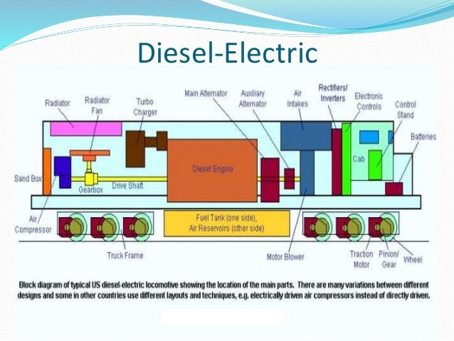 presentation industrial trainning at locomotive workshop lucknow rh slideshare net  train diesel engine parts diagram