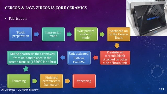 All Ceramics – Dr. Nithin Mathew CERCON & LAVA ZIRCONIA CORE CERAMICS 133 • Fabrication Tooth preparation Impression made ...