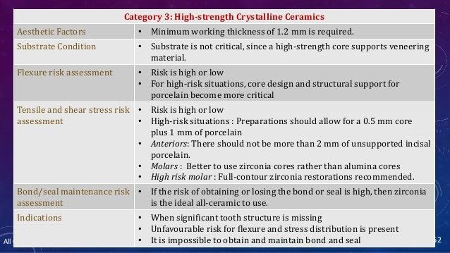 All Ceramics – Dr. Nithin Mathew 162 Category 3: High-strength Crystalline Ceramics Aesthetic Factors • Minimum working th...