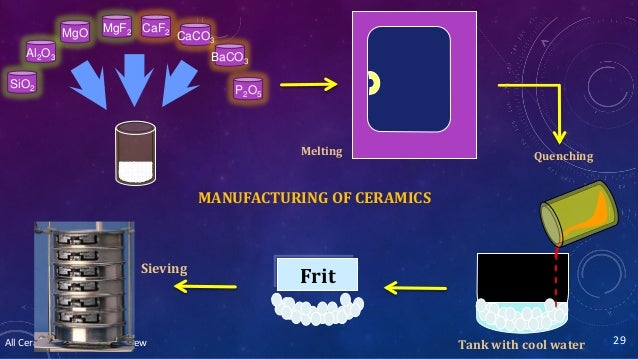All Ceramics – Dr. Nithin Mathew 29 Melting CaCO3 P2O5 BaCO3 SiO2 Al2O3 MgO MgF2 CaF2 Tank with cool water Quenching FritS...