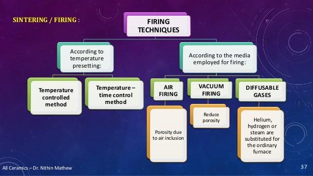 All Ceramics – Dr. Nithin Mathew SINTERING / FIRING : 37 FIRING TECHNIQUES According to temperature presetting: Temperatur...