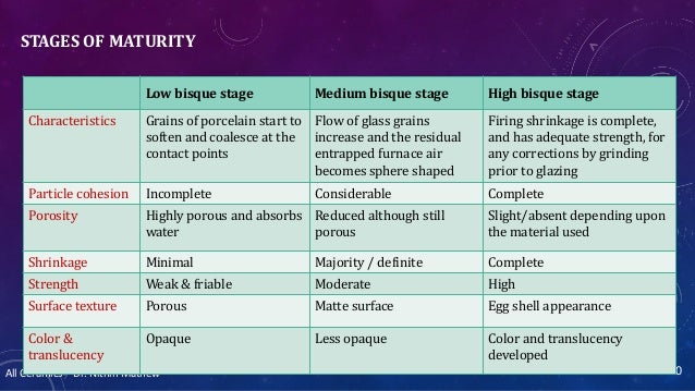 All Ceramics – Dr. Nithin Mathew STAGES OF MATURITY 40 Low bisque stage Medium bisque stage High bisque stage Characterist...